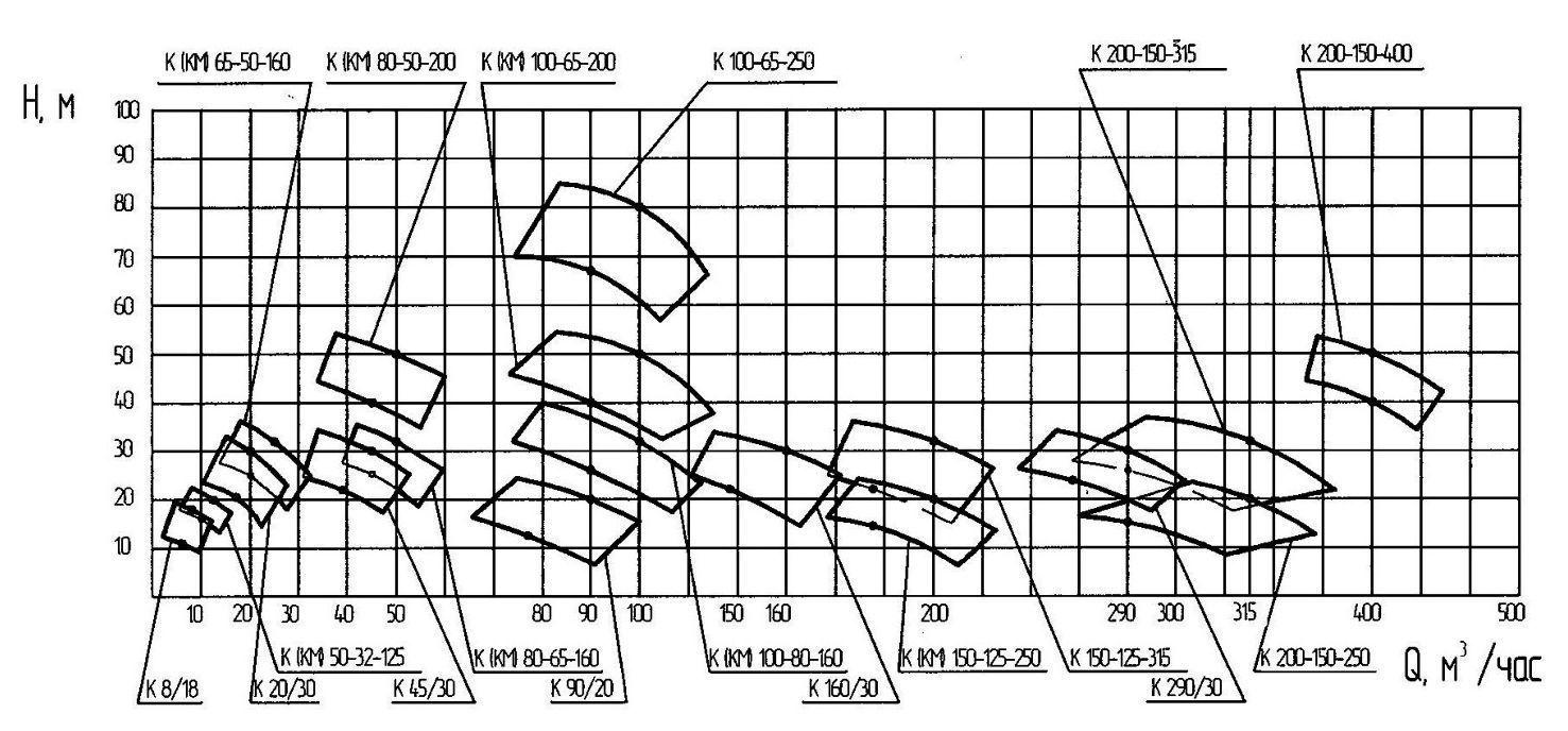 Зведені поля витрати Q і напору H агрегатів насоса типу К, КМ