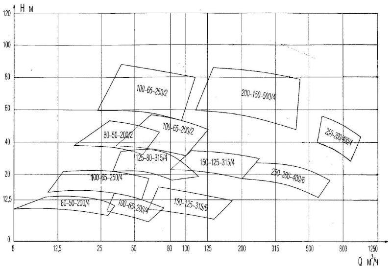 Сводные поля расхода Q и напора H агрегатов типа СМ, 2СМ